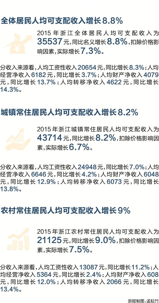 收入证明范本_揭秘朝鲜人民真实收入_浙江省年均收入